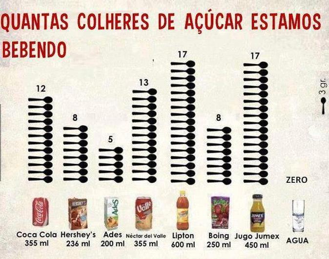 Bebidas Açucaradas Matam 184 Mil Pessoas por Ano em Todo o Mundo